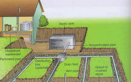 Repairing And Replacing Septic Tank Covers also Restoration besides Imag moreover Chamber Drain Field together with Istock. on septic tank drain field lines